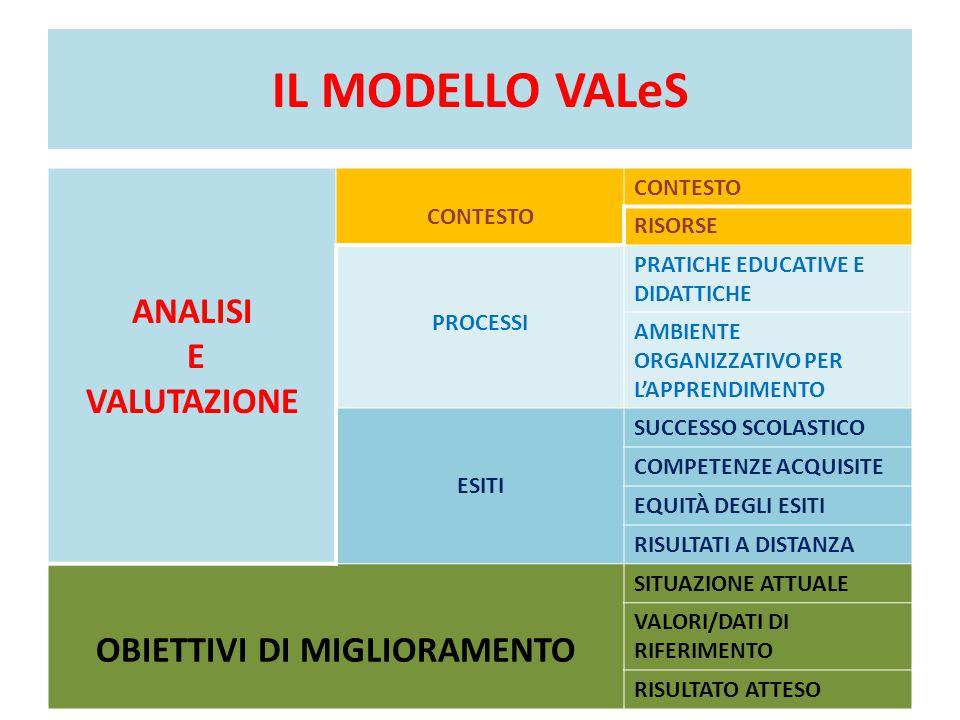IL MODELLO VALeS ANALISI E VALUTAZIONE CONTESTO RISORSE PROCESSI PRATICHE EDUCATIVE E DIDATTICHE AMBIENTE ORGANIZZATIVO PER L'APPRENDIMENTO ESITI SUCC