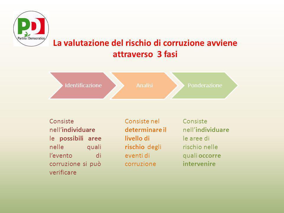 Identificazione Analisi Ponderazione La valutazione del rischio di corruzione avviene attraverso 3 fasi Consiste nell'individuare le possibili aree nelle quali l'evento di corruzione si può verificare Consiste nel determinare il livello di rischio degli eventi di corruzione Consiste nell'individuare le aree di rischio nelle quali occorre intervenire