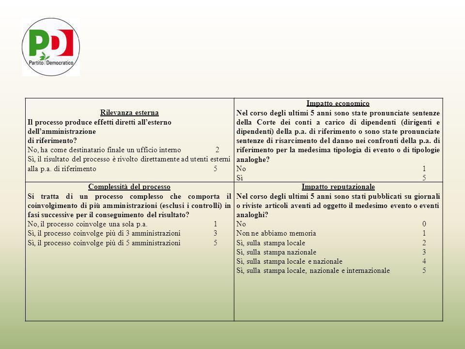 Rilevanza esterna Il processo produce effetti diretti all'esterno dell'amministrazione di riferimento.