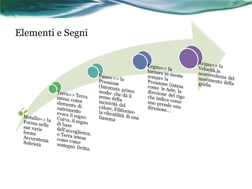 Elementi e Segni