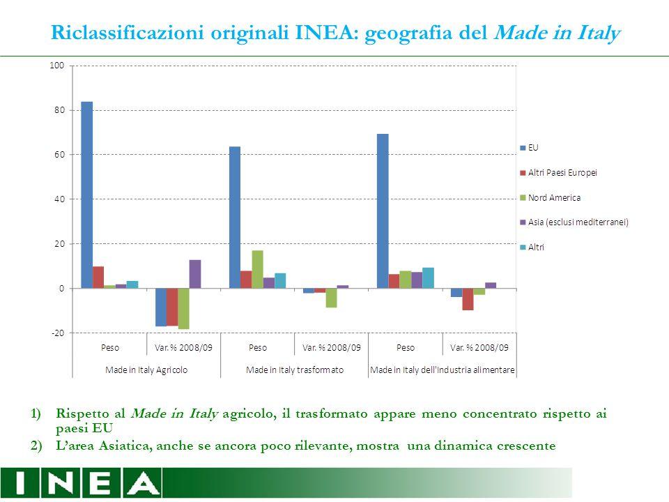 Riclassificazioni originali INEA: geografia del Made in Italy 1)Rispetto al Made in Italy agricolo, il trasformato appare meno concentrato rispetto ai paesi EU 2)L'area Asiatica, anche se ancora poco rilevante, mostra una dinamica crescente