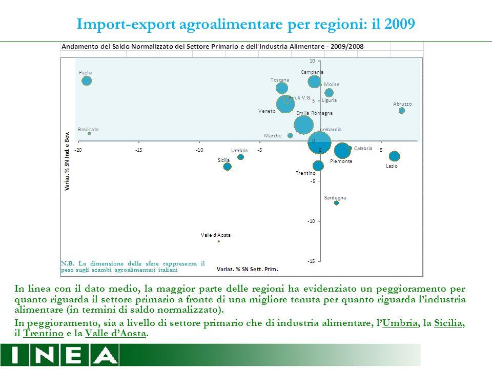 Import-export agroalimentare per regioni: il 2009 In linea con il dato medio, la maggior parte delle regioni ha evidenziato un peggioramento per quanto riguarda il settore primario a fronte di una migliore tenuta per quanto riguarda l'industria alimentare (in termini di saldo normalizzato).