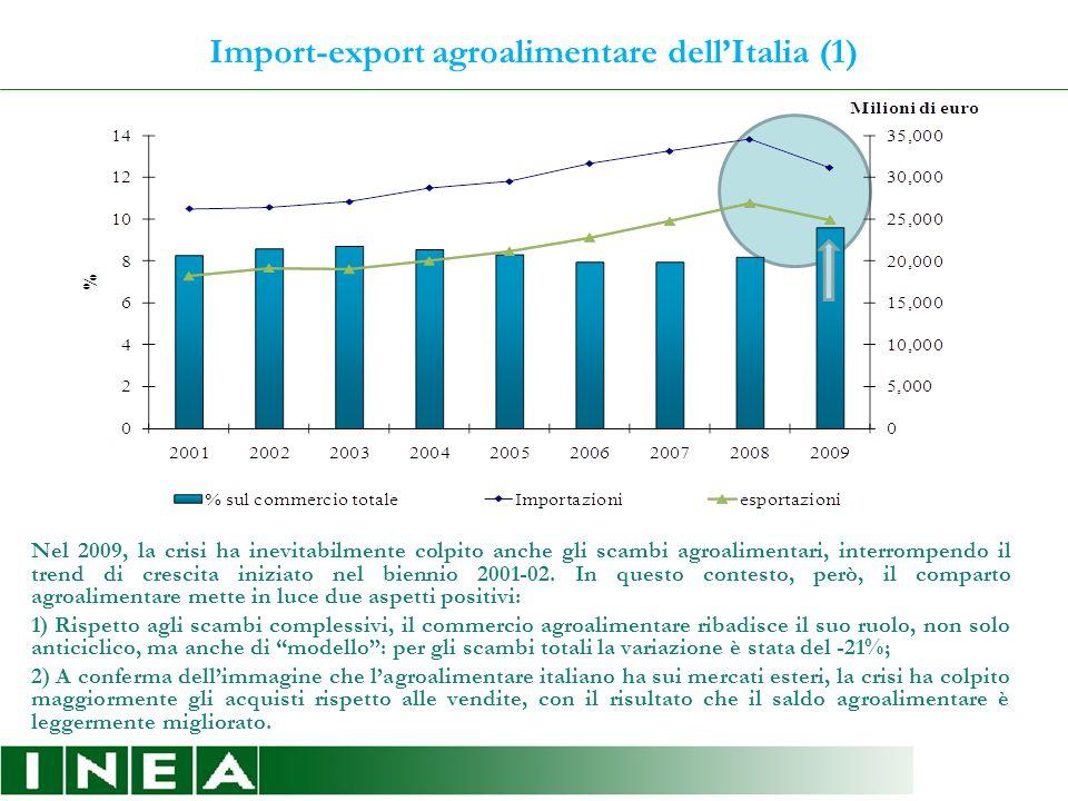 Import-export agroalimentare dell'Italia (1) Nel 2009, la crisi ha inevitabilmente colpito anche gli scambi agroalimentari, interrompendo il trend di crescita iniziato nel biennio 2001-02.