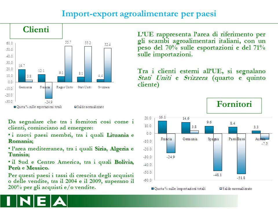 Import-export agroalimentare per paesi Clienti Fornitori L'UE rappresenta l'area di riferimento per gli scambi agroalimentari italiani, con un peso del 70% sulle esportazioni e del 71% sulle importazioni.
