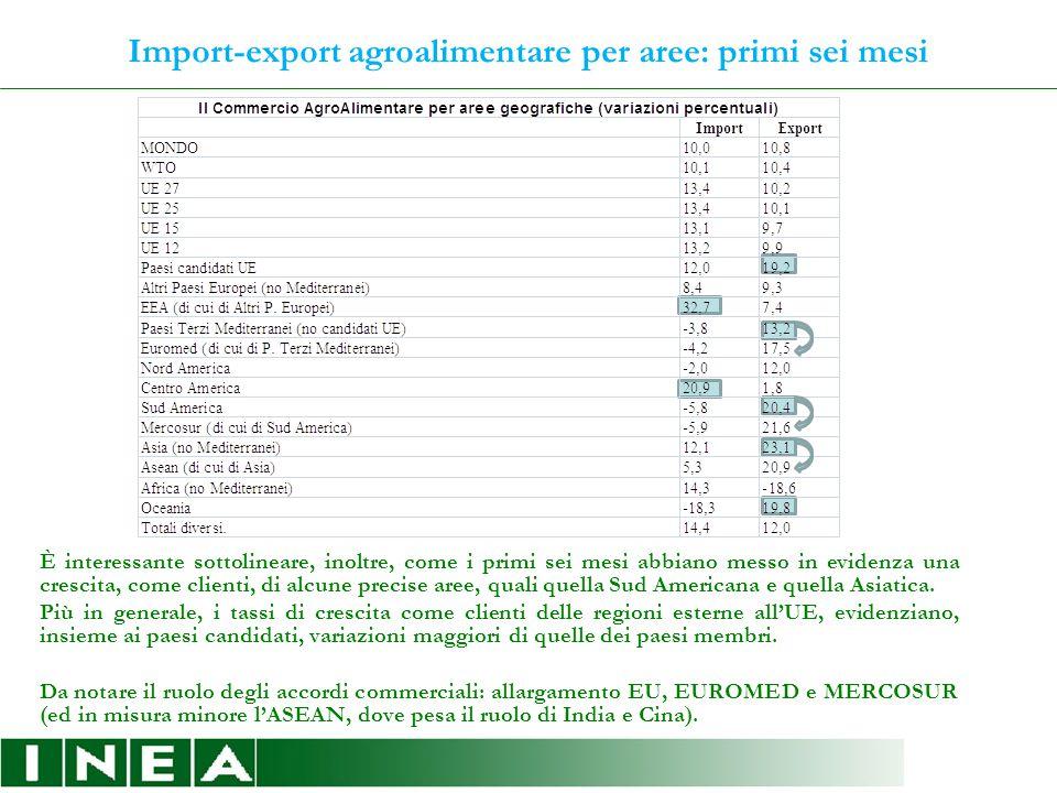 Import-export agroalimentare per comparti In linea con l'andamento generale, tutti i comparti, così come i prodotti, evidenziano una contrazione degli scambi.