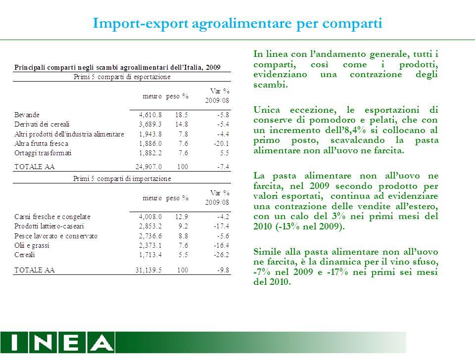 Import-export agroalimentare: riclassificazioni originali INEA Come ogni anno il Rapporto è corredato da due analisi originali, per origine e destinazione e per specializzazione produttiva.