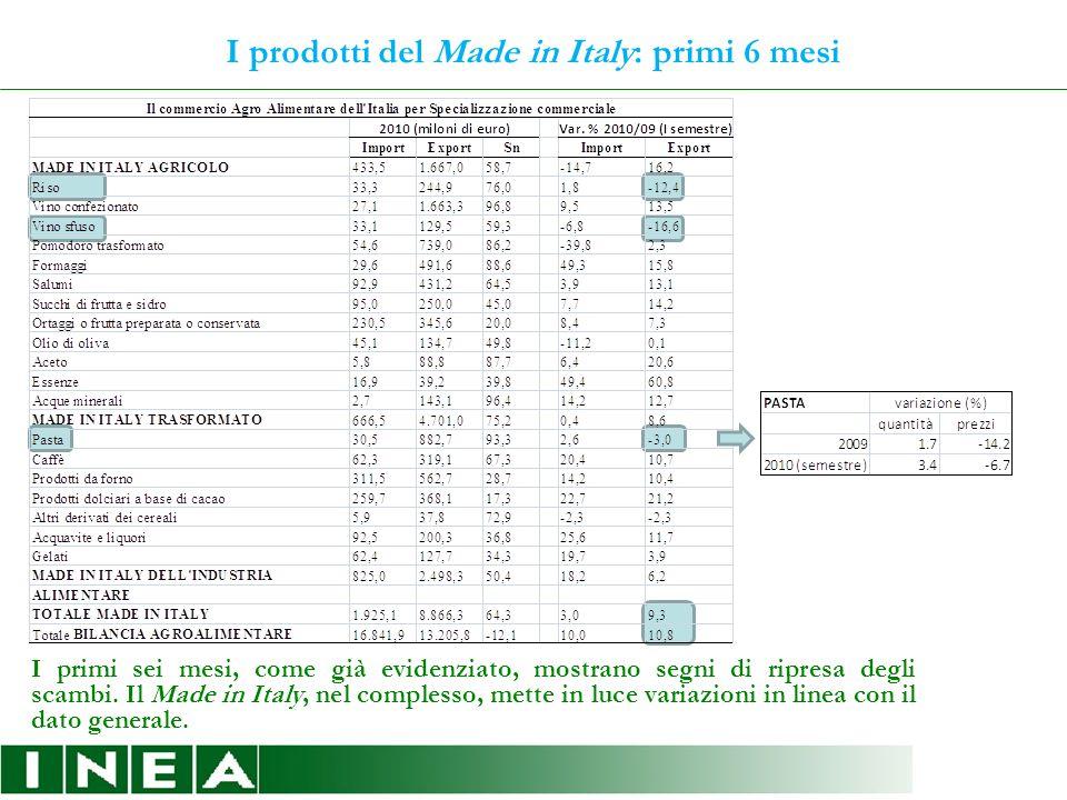 I prodotti del Made in Italy: primi 6 mesi I primi sei mesi, come già evidenziato, mostrano segni di ripresa degli scambi.