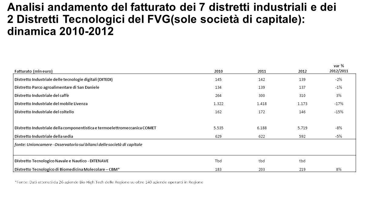 Analisi andamento del fatturato dei 7 distretti industriali e dei 2 Distretti Tecnologici del FVG(sole società di capitale): dinamica 2010-2012 Fatturato (mln euro)201020112012 var % 2012/2011 Distretto Industriale delle tecnologie digitali (DITEDI)145142139-2% Distretto Parco agroalimentare di San Daniele134139137-1% Distretto Industriale del caffè2643003103% Distretto Industriale del mobile Livenza1.3221.4181.173-17% Distretto Industriale del coltello162172146-15% Distretto Industriale della componentistica e termoelettromeccanica COMET5.5356.1885.719-8% Distretto Industriale della sedia629622592-5% fonte: Unioncamere - Osservatorio sui bilanci delle società di capitale Distretto Tecnologico Navale e Nautico - DITENAVETbdtbd Distretto Tecnologico di Biomedicina Molecolare – CBM*1832032198%