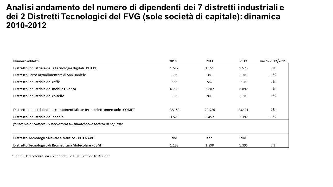 Analisi andamento del numero di dipendenti dei 7 distretti industriali e dei 2 Distretti Tecnologici del FVG (sole società di capitale): dinamica 2010-2012 Numero addetti201020112012var % 2012/2011 Distretto Industriale delle tecnologie digitali (DITEDI)1.5171.5511.5752% Distretto Parco agroalimentare di San Daniele385383376-2% Distretto Industriale del caffè5565676067% Distretto Industriale del mobile Livenza6.7386.8826.8920% Distretto Industriale del coltello936909868-5% Distretto Industriale della componentistica e termoelettromeccanica COMET22.15322.92623.4012% Distretto Industriale della sedia3.5283.4523.392-2% fonte: Unioncamere - Osservatorio sui bilanci delle società di capitale Distretto Tecnologico Navale e Nautico - DITENAVEtbd Distretto Tecnologico di Biomedicina Molecolare - CBM*1.1931.2981.3907%