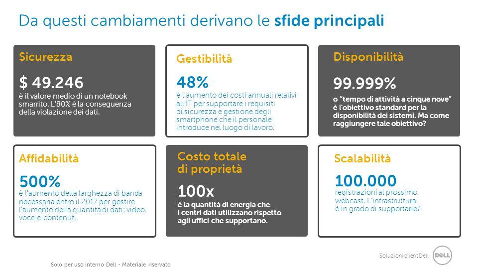 Soluzioni client Dell Solo per uso interno Dell - Materiale riservato Da questi cambiamenti derivano le sfide principali 6.