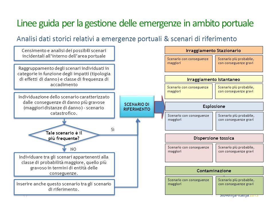 Linee guida per la gestione delle emergenze in ambito portuale Analisi dati storici relativi a emergenze portuali & scenari di riferimento Irraggiamen