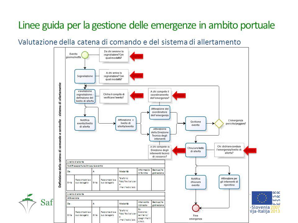 Linee guida per la gestione delle emergenze in ambito portuale Valutazione della catena di comando e del sistema di allertamento