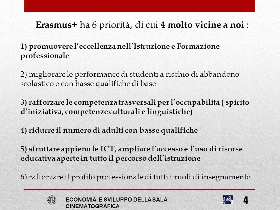 ECONOMIA E SVILUPPO DELLA SALA CINEMATOGRAFICA 4 Erasmus+ ha 6 priorità, di cui 4 molto vicine a noi : 1) promuovere l'eccellenza nell'Istruzione e Fo