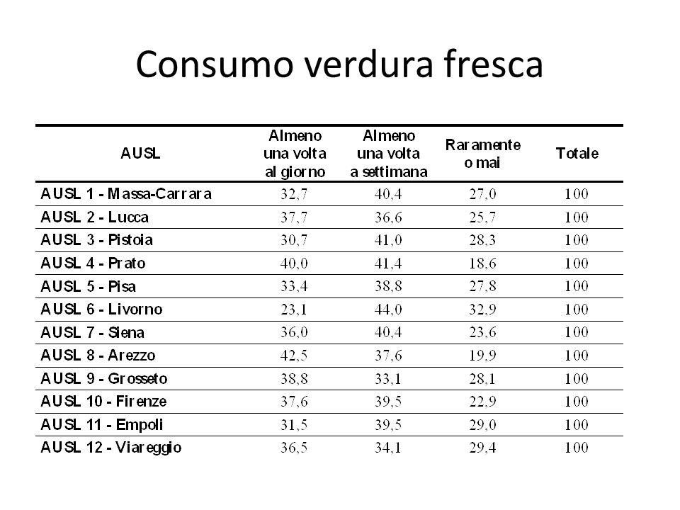 Consumo verdura fresca