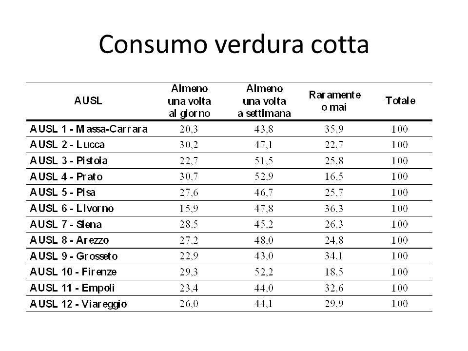 Consumo verdura cotta