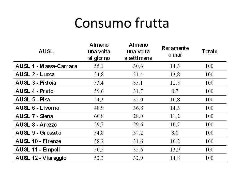 Consumo frutta