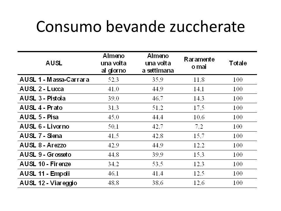 Consumo bevande zuccherate