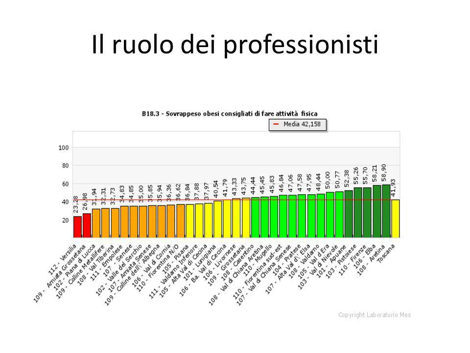 Il ruolo dei professionisti