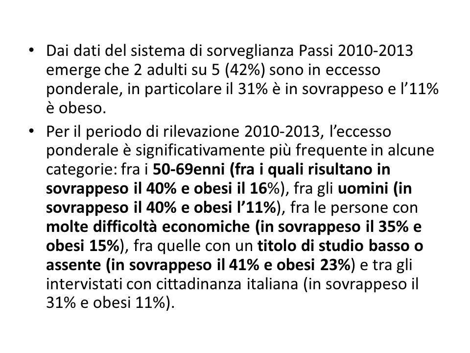 Dai dati del sistema di sorveglianza Passi 2010-2013 emerge che 2 adulti su 5 (42%) sono in eccesso ponderale, in particolare il 31% è in sovrappeso e l'11% è obeso.