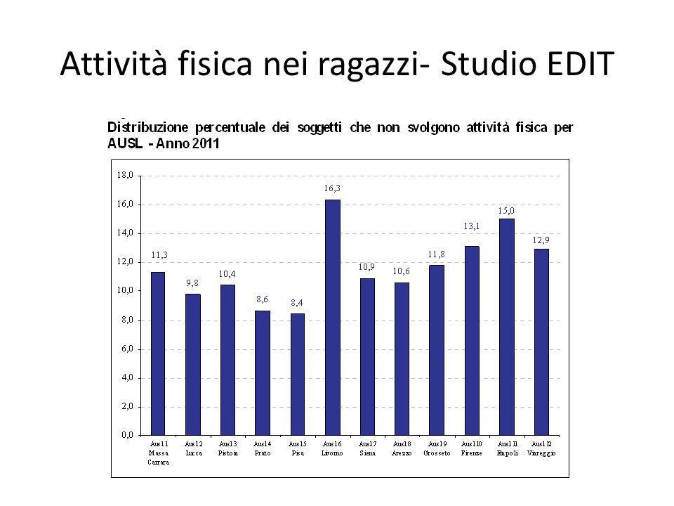 Attività fisica nei ragazzi- Studio EDIT