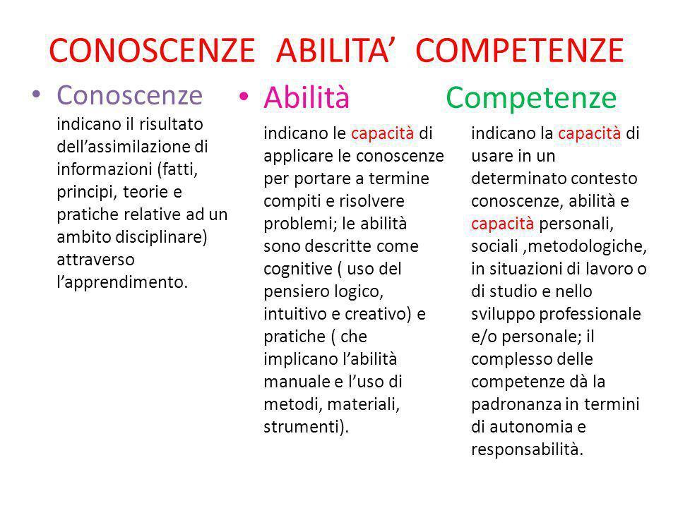 CONOSCENZE ABILITA' COMPETENZE Conoscenze indicano il risultato dell'assimilazione di informazioni (fatti, principi, teorie e pratiche relative ad un