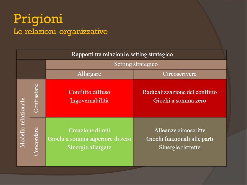 Rapporti tra relazioni e setting strategico Setting strategico AllargareCircoscrivere Modello relazionale Contrastare Conflitto diffuso Ingovernabilit