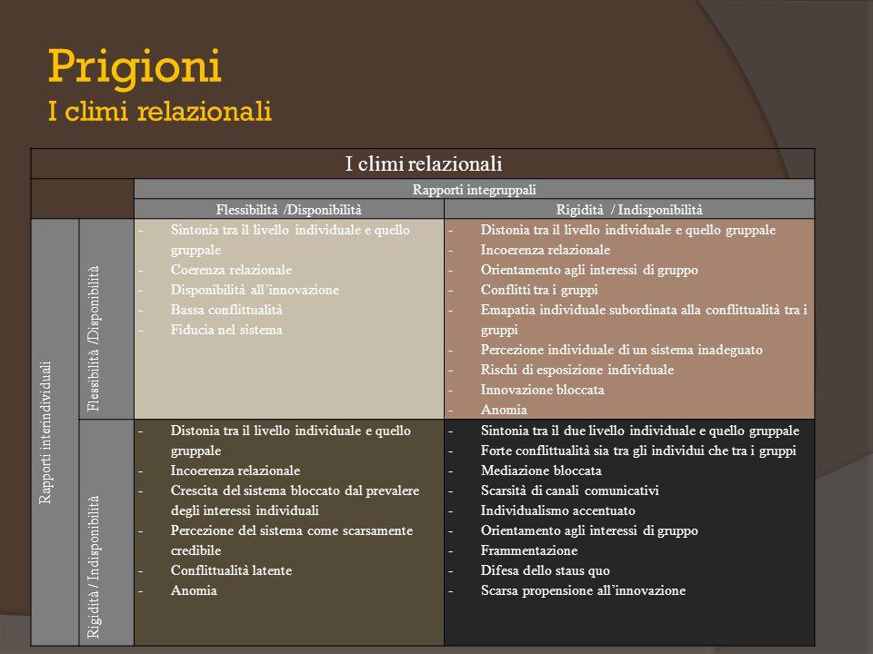 Prigioni I climi relazionali I climi relazionali Rapporti integruppali Flessibilità /DisponibilitàRigidità / Indisponibilità Rapporti interindividuali