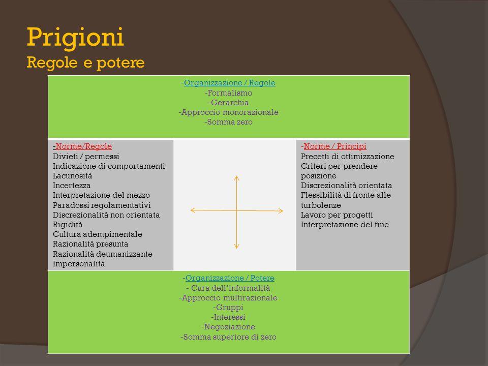 Prigioni Regole e potere -Organizzazione / Regole -Formalismo -Gerarchia -Approccio monorazionale -Somma zero -Norme/Regole Divieti / permessi Indicaz