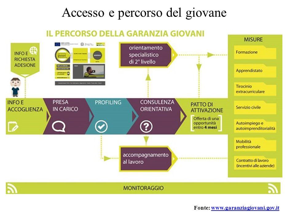 Accesso e percorso del giovane Fonte: www.garanziagiovani.gov.itwww.garanziagiovani.gov.it