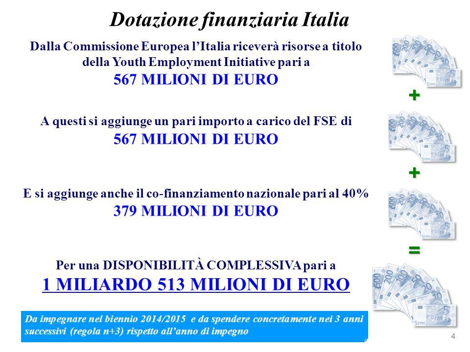 Dalla Commissione Europea l'Italia riceverà risorse a titolo della Youth Employment Initiative pari a 567 MILIONI DI EURO A questi si aggiunge un pari