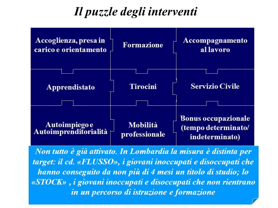 Il puzzle degli interventi Tirocini Apprendistato Servizio Civile Mobilità professionale Bonus occupazionale (tempo determinato/ indeterminato) Formaz