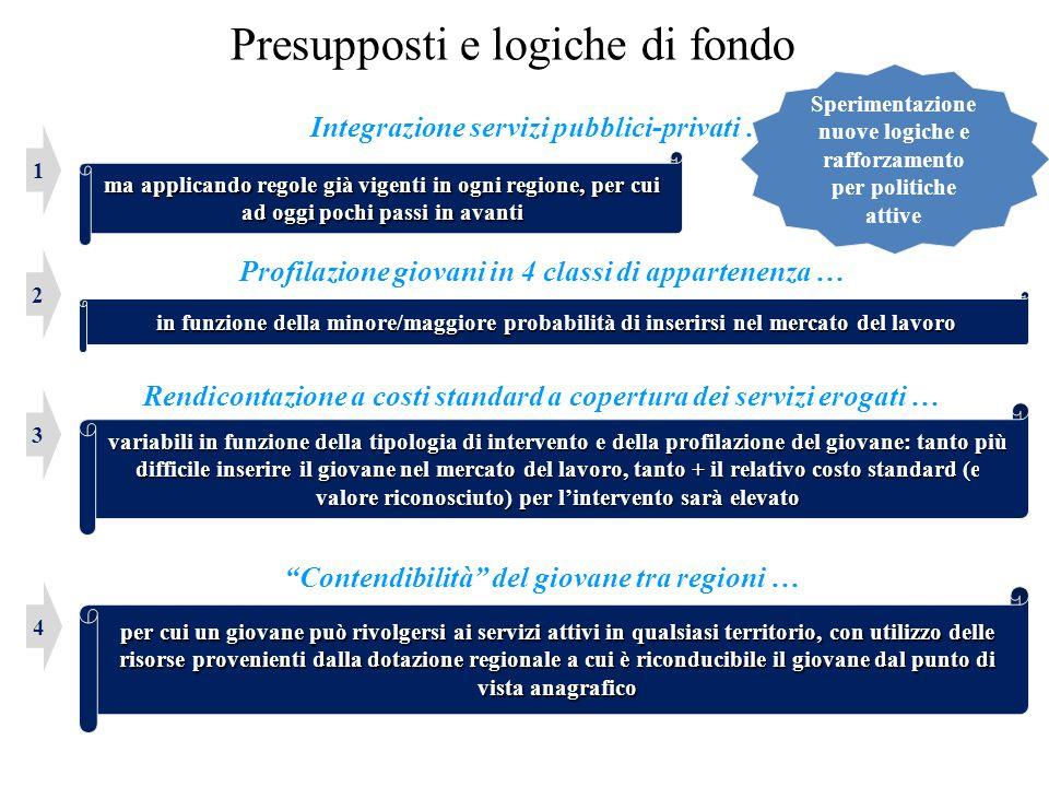 Presupposti e logiche di fondo Integrazione servizi pubblici-privati … Profilazione giovani in 4 classi di appartenenza … Rendicontazione a costi stan