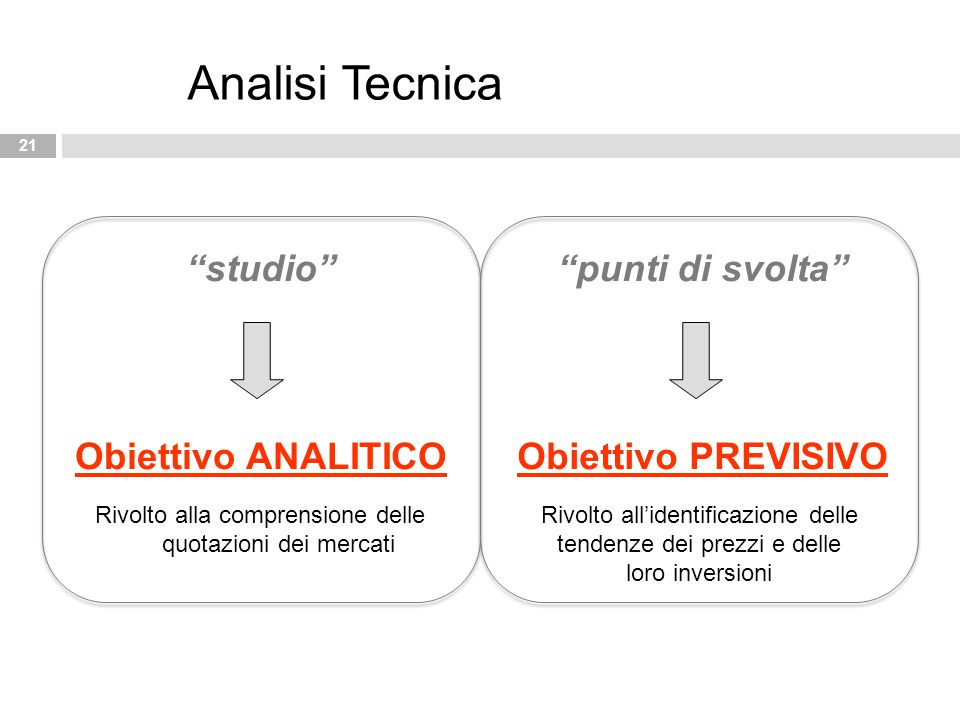 """21 Analisi Tecnica """"studio"""" Obiettivo ANALITICO """"punti di svolta"""" Obiettivo PREVISIVO Rivolto alla comprensione delle quotazioni dei mercati Rivolto a"""