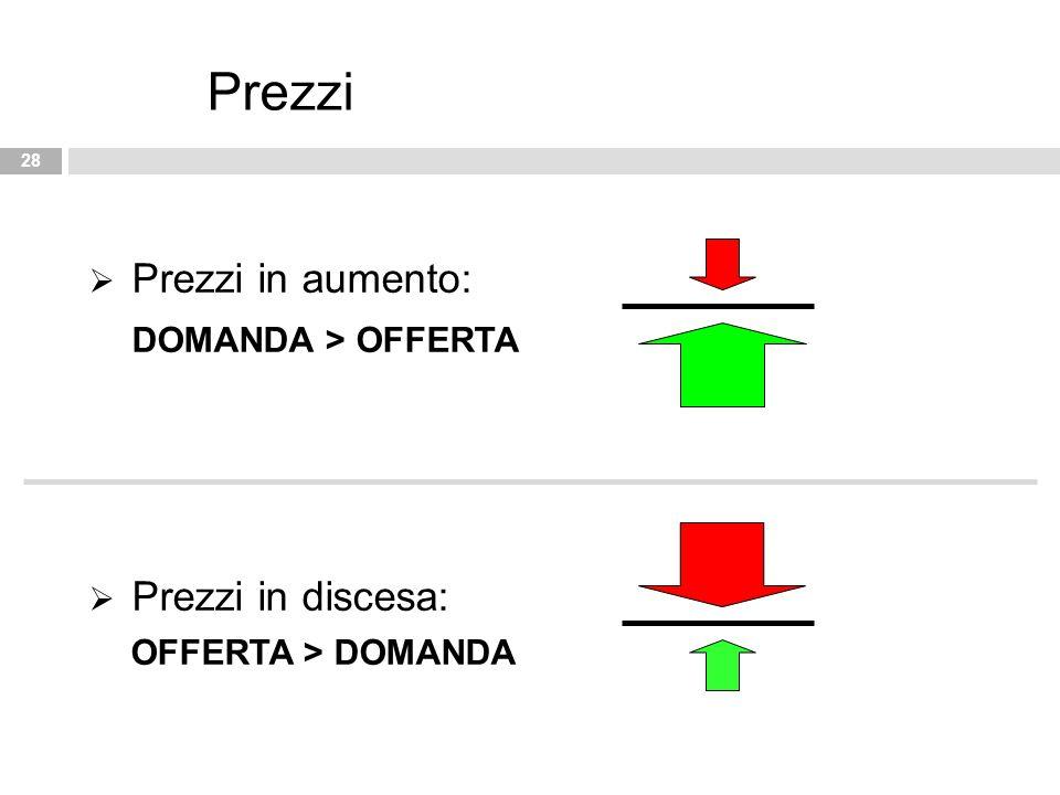 28 Prezzi  Prezzi in aumento: DOMANDA > OFFERTA  Prezzi in discesa: OFFERTA > DOMANDA
