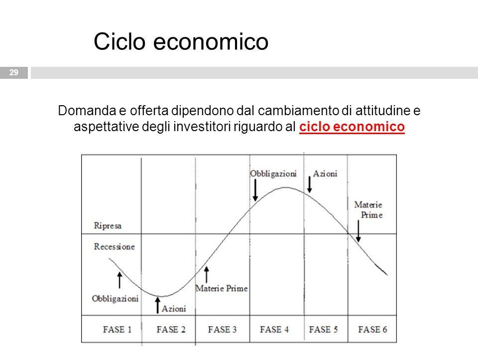 29 Ciclo economico Domanda e offerta dipendono dal cambiamento di attitudine e aspettative degli investitori riguardo al ciclo economico
