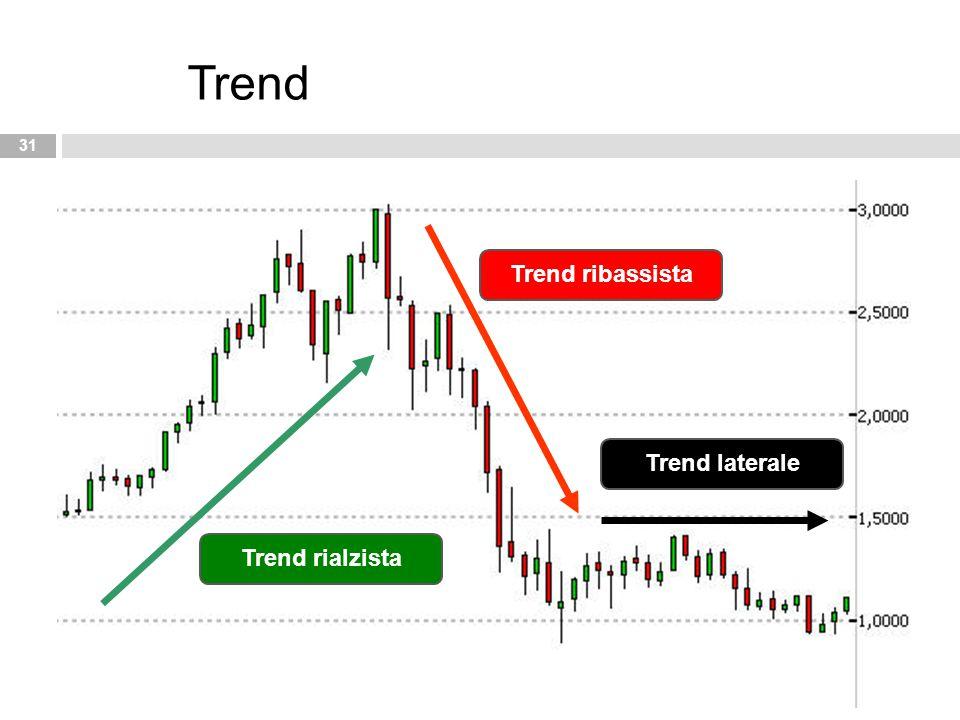 31 Trend Trend laterale Trend ribassista Trend rialzista