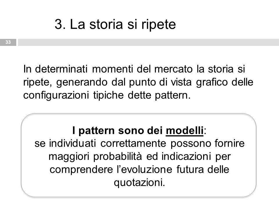 33 3. La storia si ripete In determinati momenti del mercato la storia si ripete, generando dal punto di vista grafico delle configurazioni tipiche de