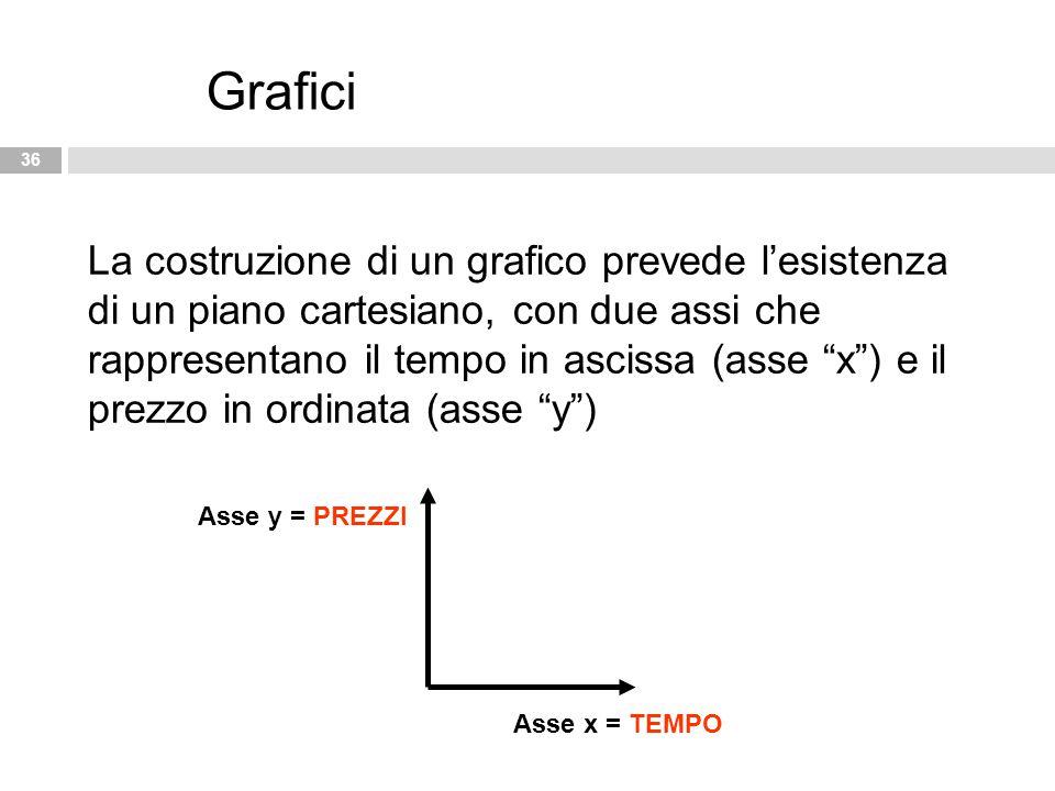 """36 Grafici La costruzione di un grafico prevede l'esistenza di un piano cartesiano, con due assi che rappresentano il tempo in ascissa (asse """"x"""") e il"""