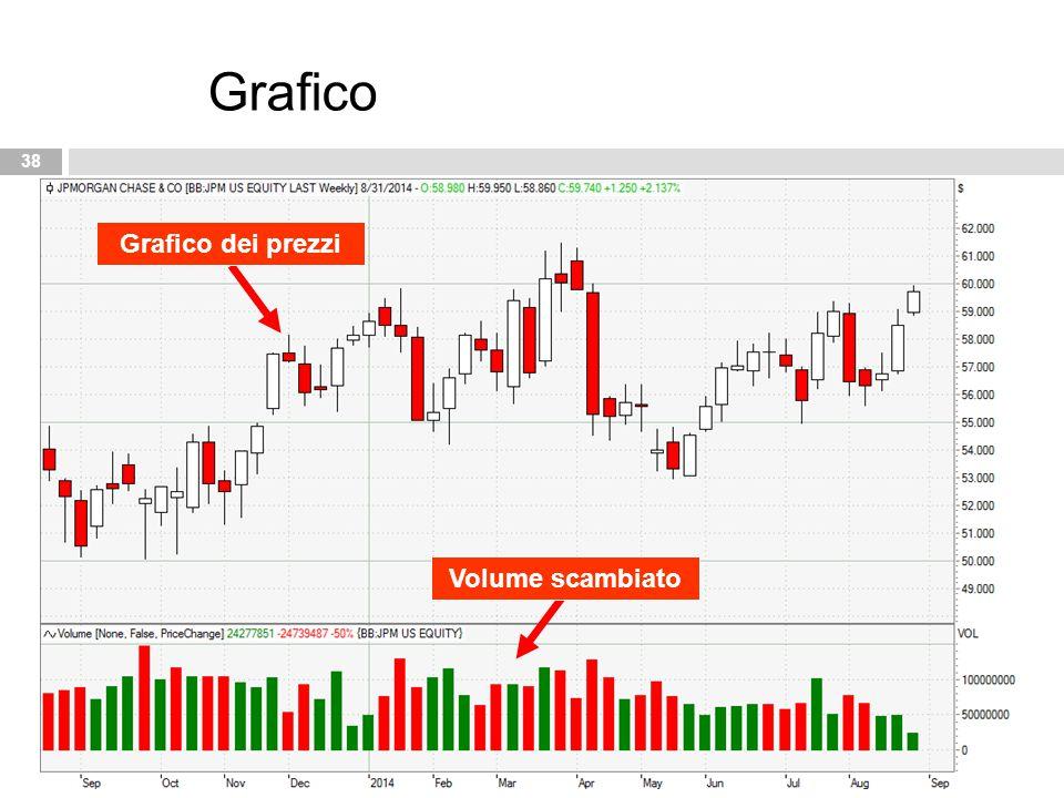 38 Grafico Volume scambiato Grafico dei prezzi