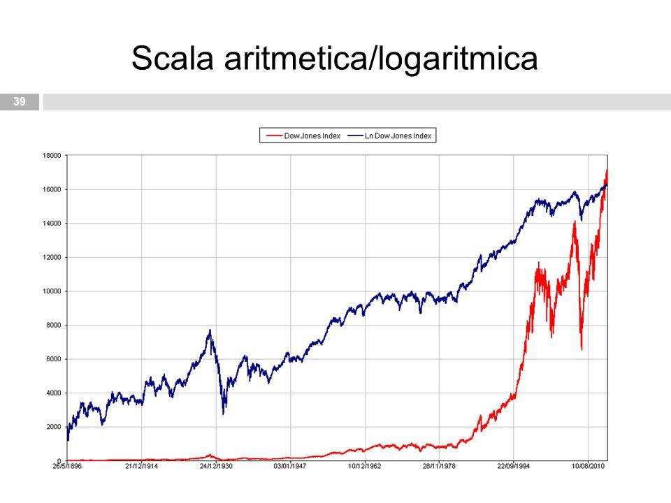 39 Scala aritmetica/logaritmica