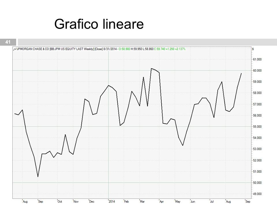 41 Grafico lineare
