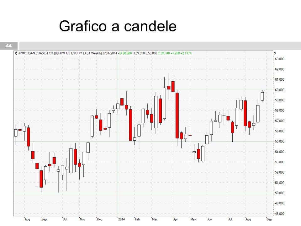 44 Grafico a candele