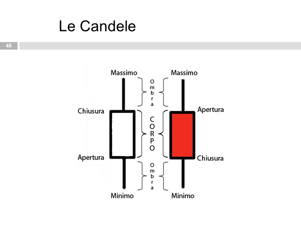 45 Le Candele
