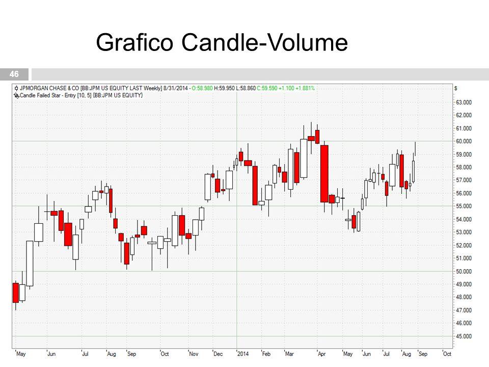 46 Grafico Candle-Volume