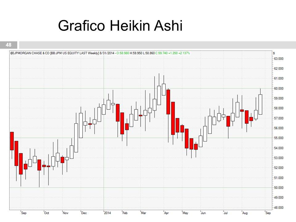 48 Grafico Heikin Ashi