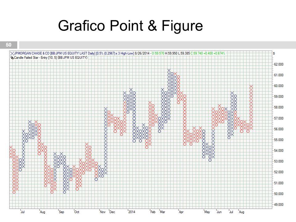 50 Grafico Point & Figure