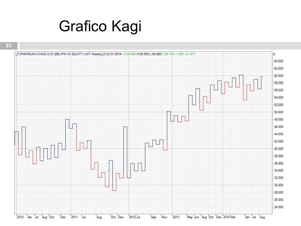 51 Grafico Kagi