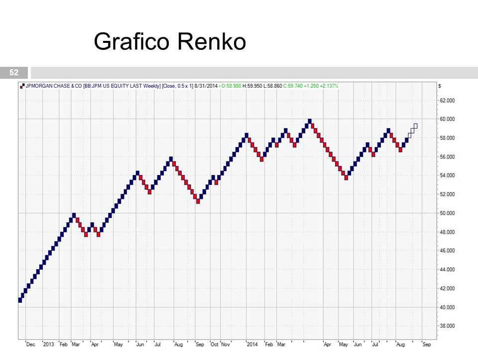 52 Grafico Renko