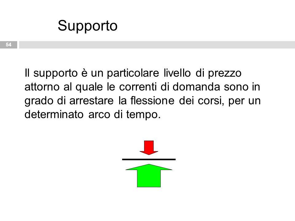 54 Supporto Il supporto è un particolare livello di prezzo attorno al quale le correnti di domanda sono in grado di arrestare la flessione dei corsi,