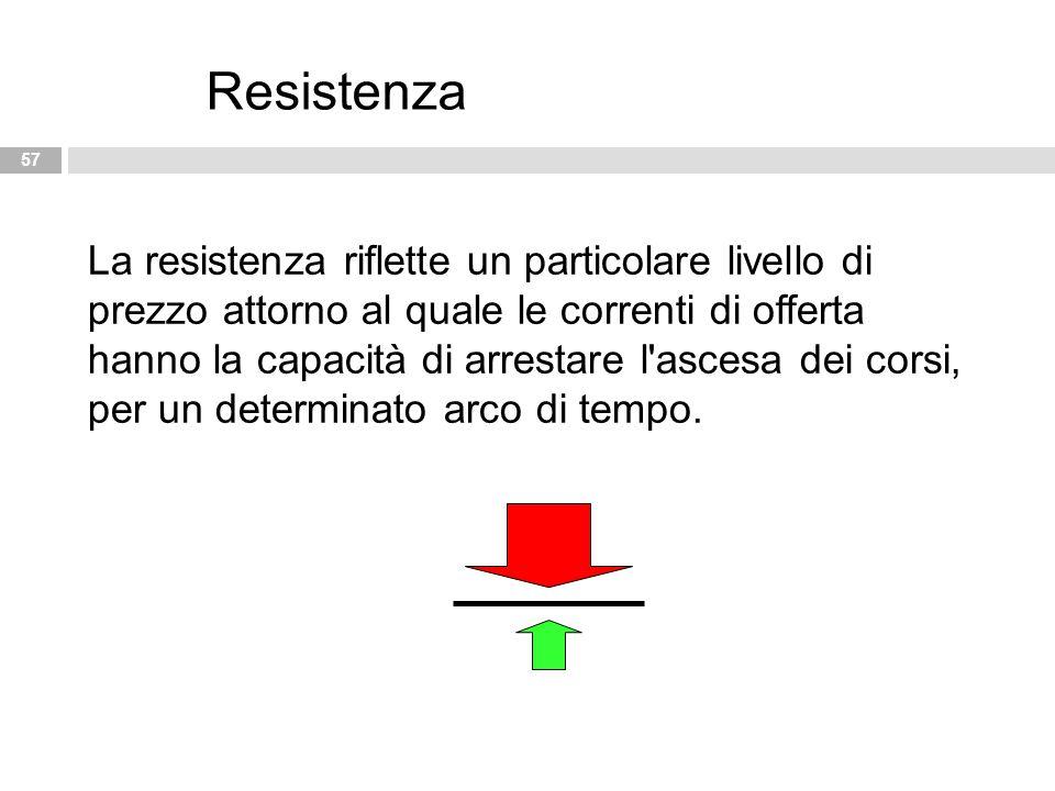 57 Resistenza La resistenza riflette un particolare livello di prezzo attorno al quale le correnti di offerta hanno la capacità di arrestare l'ascesa